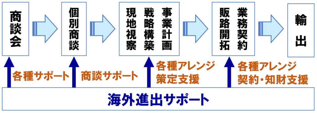 商談会→個別商談→事業計画 戦略構築 現地視察→業務契約 販路開拓→輸出